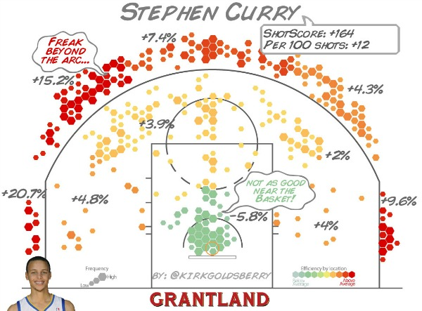 grant_r_StephenCurry_ShotScore_1152_600