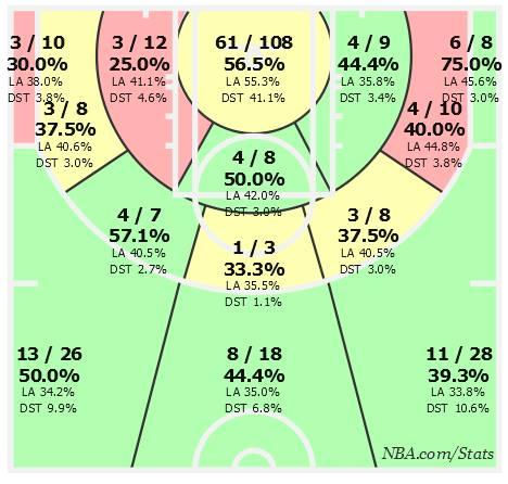 La shot chart dei Pistons dopo la cessione di Josh Smith...