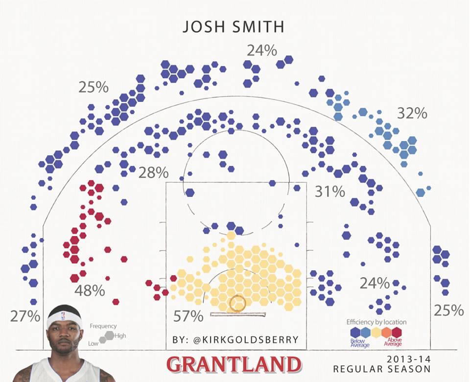 La shot chart di Josh Smith nello scorso campionato...
