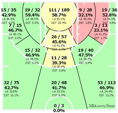 L'impressionante shot chart di Thompson in questa stagione
