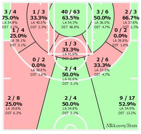 La shooting chart di Irving nel dopo All Star Game