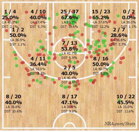 La shot chart di Chris Paul nei playoffs 2015