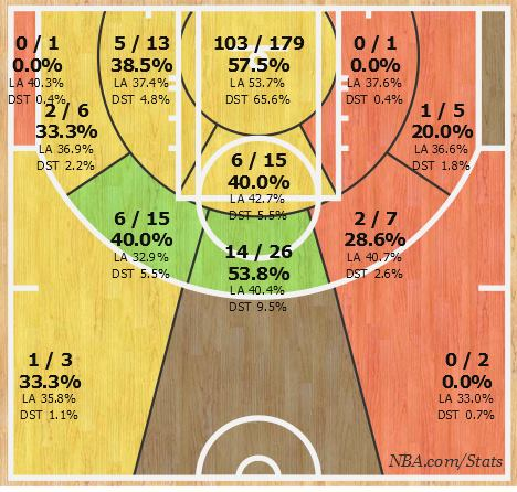 La shot chart di Blake Griffin nei playoffs 2015