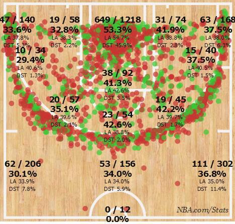 La shot chart dei Rockets quest'anno...