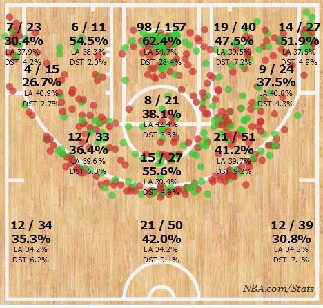 tutta la completezza offensiva del lungo moderno nella shooting chart di Chris Bosh