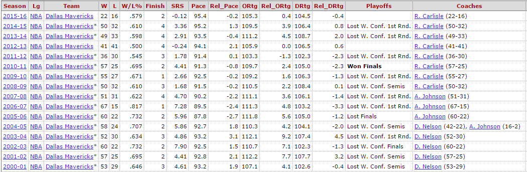 Record dei Mavericks nelle varie stagioni