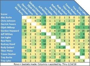 L'ottima tabella, elaborata da Seth Partnow della Nylon Calculus e aggiornata al 14 gennaio, mostra la distribuzione degli assist nei canestri segnati da ogni singolo giocatore. Hayward, in posizione di ala, è il più generoso seguito da Burke, Neto e Hood.